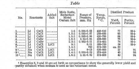 О простом способе получения металлического цезия. Simple method of metallic caesium preparation