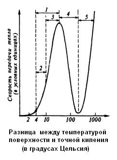 Кривая кипения  воды