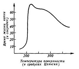 Кривая времени жизни капли воды на горячей поверхности