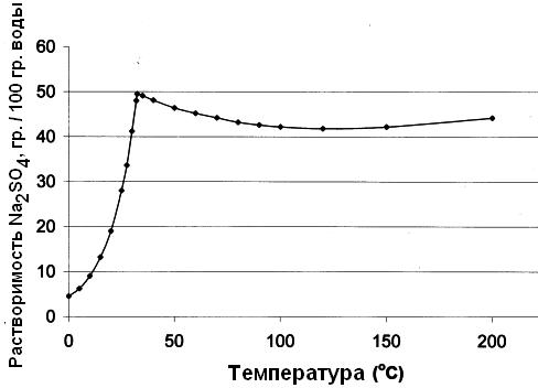 Растворимость сульфата натрия