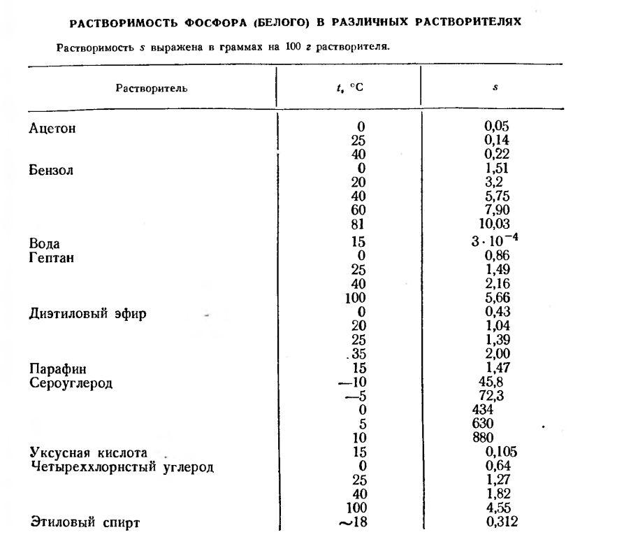 Растворимость фосфора в различных растворителях