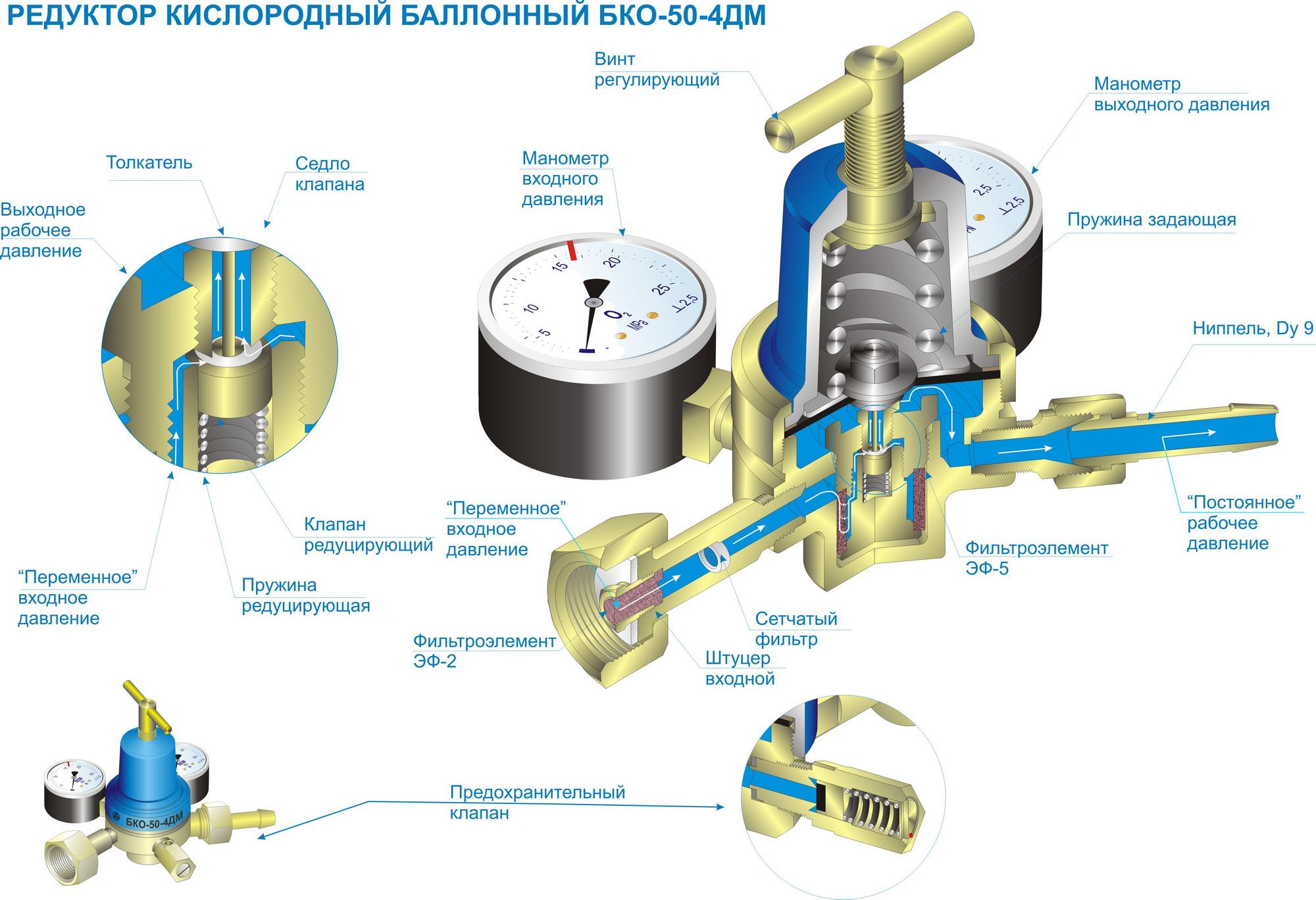 Строение редуктора кислородного баллона